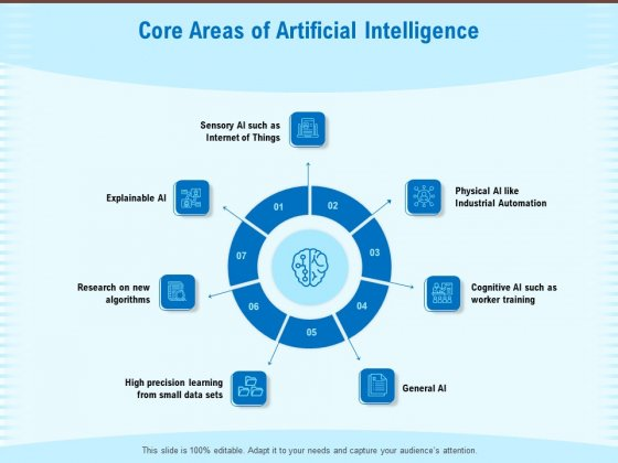 Artificial Surveillance Core Areas Of Artificial Intelligence Ppt PowerPoint Presentation Gallery Designs Download PDF