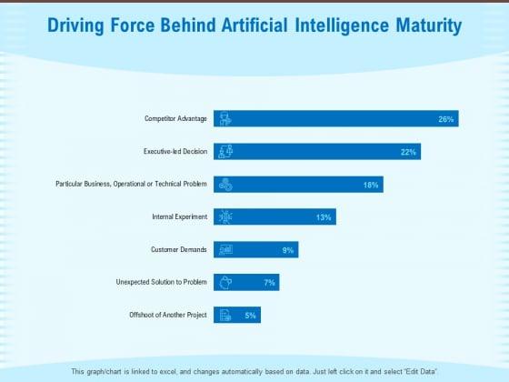 Artificial Surveillance Driving Force Behind Artificial Intelligence Maturity Ppt PowerPoint Presentation Portfolio Master Slide PDF