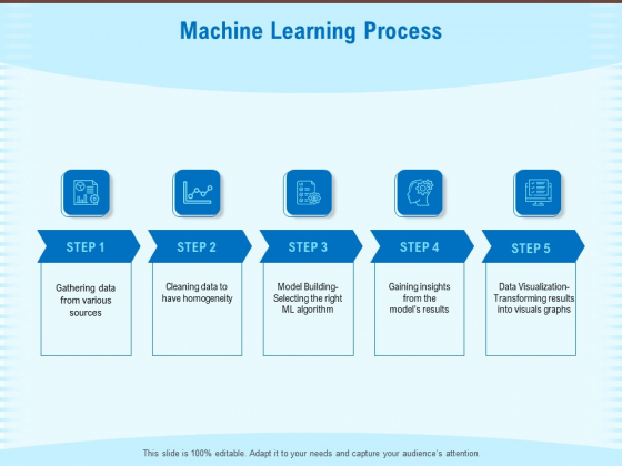 Artificial Surveillance Machine Learning Process Ppt PowerPoint Presentation Infographic Template Sample PDF