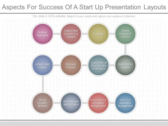 Aspects For Success Of A Start Up Presentation Layouts