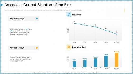 Assessing Current Situation Of The Firm Ppt Layouts Microsoft PDF