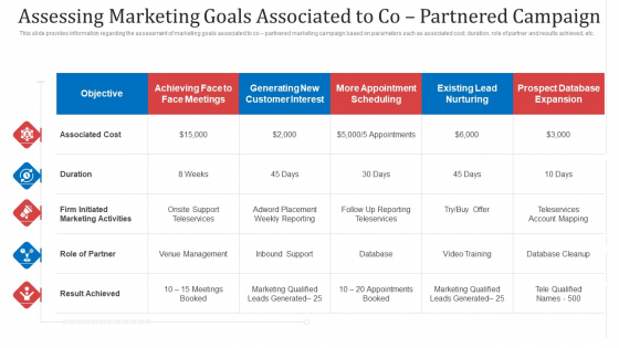Assessing Marketing Goals Associated To Co Partnered Campaign Ppt Model Diagrams PDF