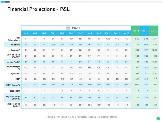 Assessing Synergies Financial Projections P And L Ppt PowerPoint Presentation Ideas Format Ideas PDF