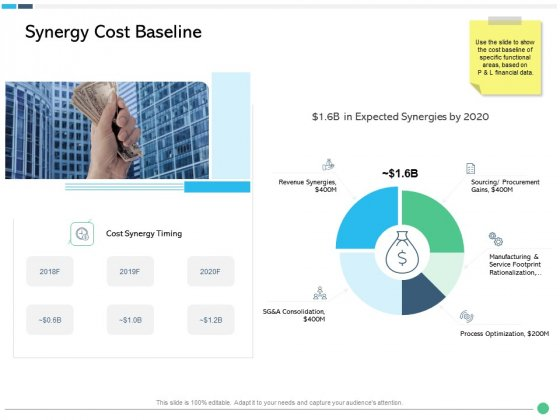 Assessing Synergies Synergy Cost Baseline Ppt PowerPoint Presentation Ideas Template PDF
