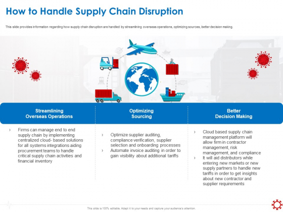 Assessing The Impact Of COVID On Retail Business Segment How To Handle Supply Chain Disruption Themes PDF