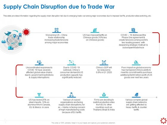 Assessing_The_Impact_Of_COVID_On_Retail_Business_Segment_Supply_Chain_Disruption_Due_To_Trade_War_Template_PDF_Slide_1
