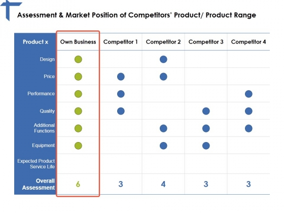 Assessment And Market Position Of Competitors Product Product Range Ppt PowerPoint Presentation Layouts Rules