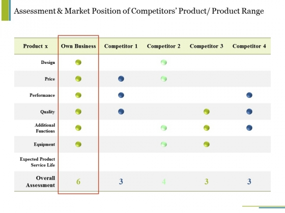 Assessment And Market Position Of Competitors Product Product Range Ppt PowerPoint Presentation Summary Outfit