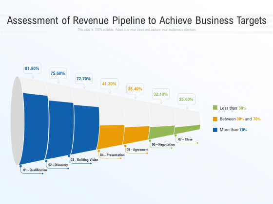 Assessment Of Revenue Pipeline To Achieve Business Targets Ppt PowerPoint Presentation Infographic Template Shapes PDF
