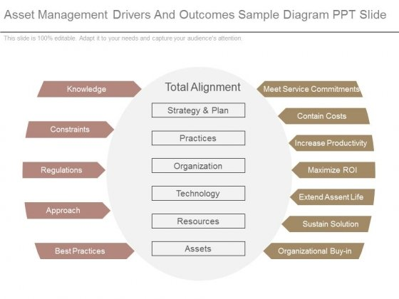 Asset Management Drivers And Outcomes Sample Diagram Ppt Slide