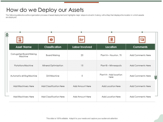 Asset Management Lifecycle Optimization Procurement How Do We Deploy Our Assets Pictures PDF