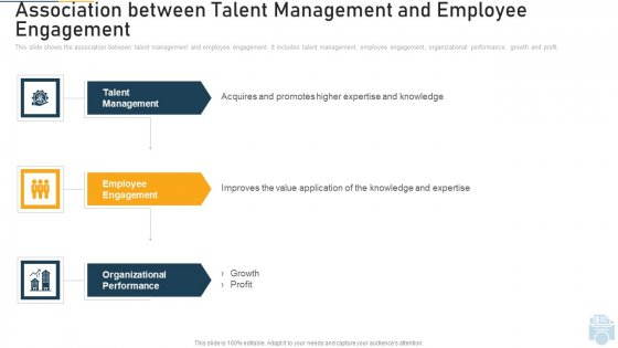 Association Between Talent Management And Employee Engagement Ppt File Graphics Pictures PDF