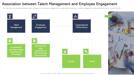 Association Between Talent Management And Employee Engagement Ppt Infographics Introduction PDF