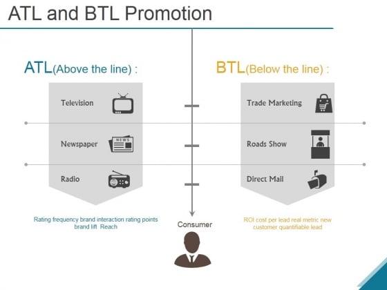 Atl And Btl Promotion Ppt PowerPoint Presentation Portfolio