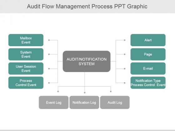 Audit Flow Management Process Ppt PowerPoint Presentation Rules