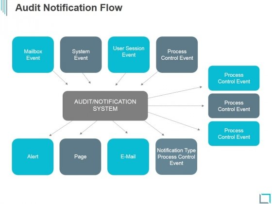 Audit Notification Flow Ppt PowerPoint Presentation Designs Download