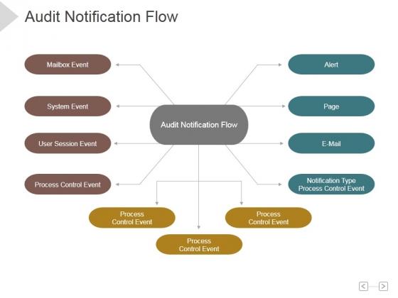 Audit Notification Flow Ppt PowerPoint Presentation Icon