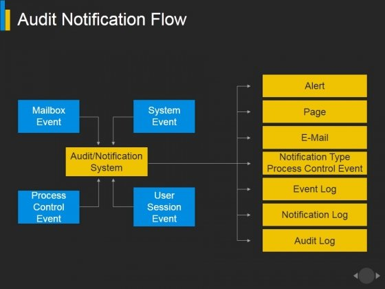 Audit Notification Flow Ppt PowerPoint Presentation Inspiration Visual Aids