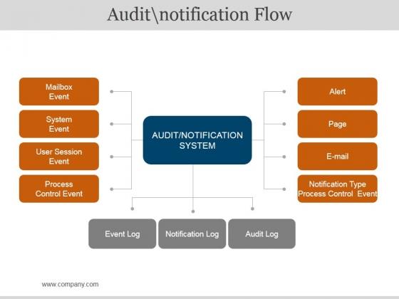 Audit Notification Flow Ppt PowerPoint Presentation Microsoft