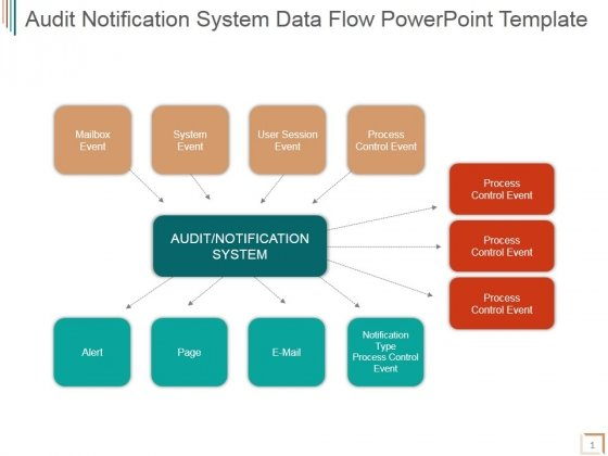 Audit Notification System Data Flow Ppt PowerPoint Presentation Themes
