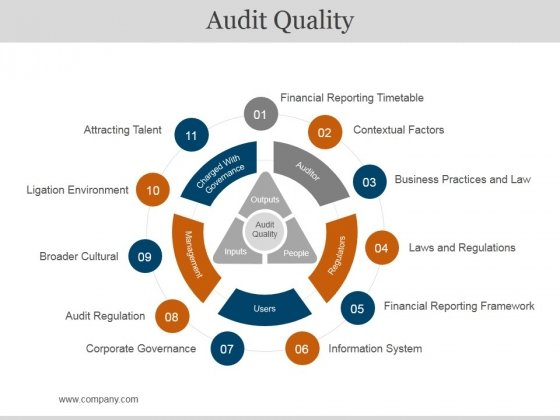 Audit Quality Ppt PowerPoint Presentation Infographic Template