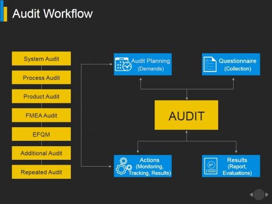 Audit Workflow Ppt PowerPoint Presentation File Deck