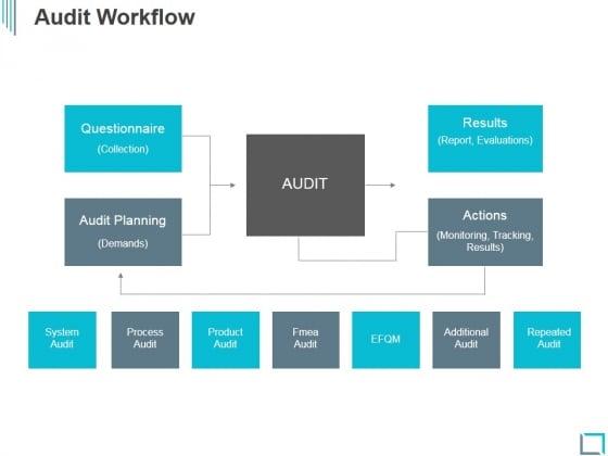 Audit Workflow Ppt PowerPoint Presentation Slides