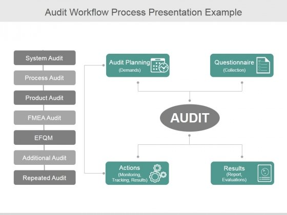 Audit Workflow Process Ppt PowerPoint Presentation Files