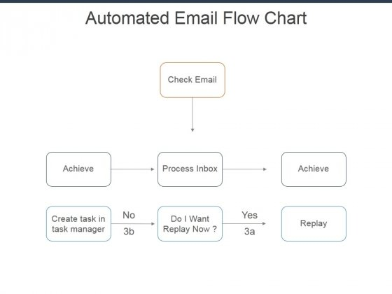 create a process flow chart in powerpoint automated email flow chart ppt powerpoint presentation  automated email flow chart ppt