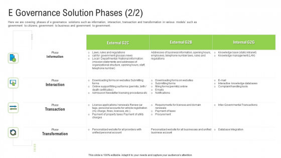 Automated Government Procedures E Governance Solution Phases Information Icons PDF