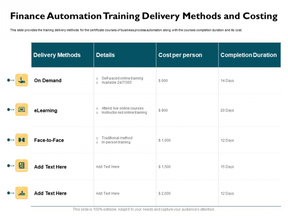 Automatically Controlling Process Finance Automation Training Delivery Methods And Costing Topics PDF