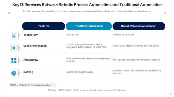 Automation_Procedure_Marketing_Planning_Ppt_PowerPoint_Presentation_Complete_Deck_With_Slides_Slide_5
