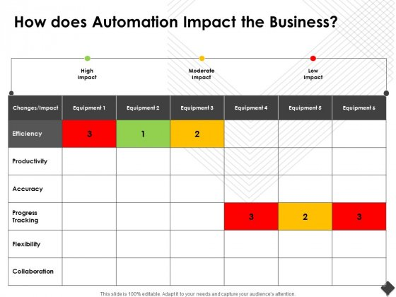 Automation Techniques And Solutions For Business How Does Automation Impact The Business Sample PDF