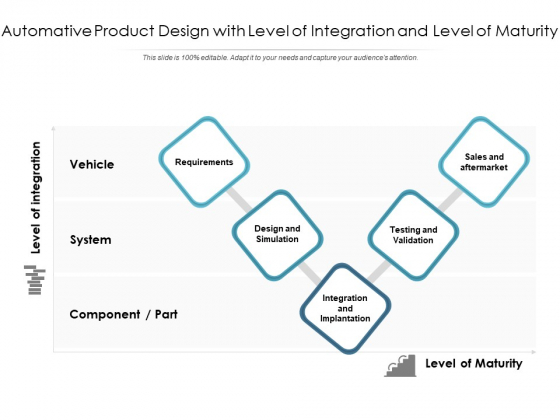 Automative Product Design With Level Of Integration And Level Of Maturity Ppt PowerPoint Presentation File Slide PDF