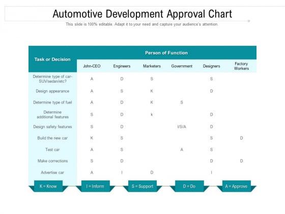 Automotive Development Approval Chart Ppt PowerPoint Presentation Professional Layouts PDF