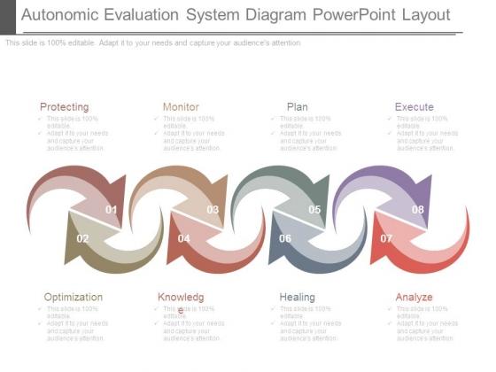 Autonomic Evaluation System Diagram Powerpoint Layout