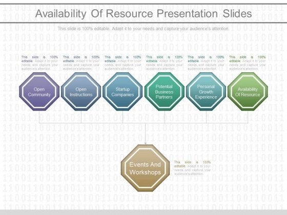 Availability Of Resource Presentation Slides