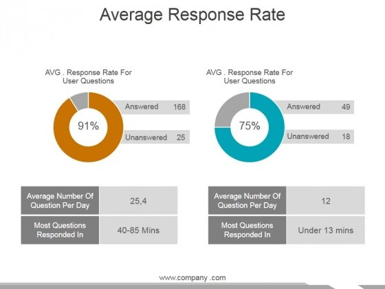 Average Response Rate Ppt PowerPoint Presentation Pictures Format