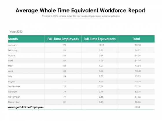 Average Whole Time Equivalent Workforce Report Ppt PowerPoint Presentation Icon Files PDF