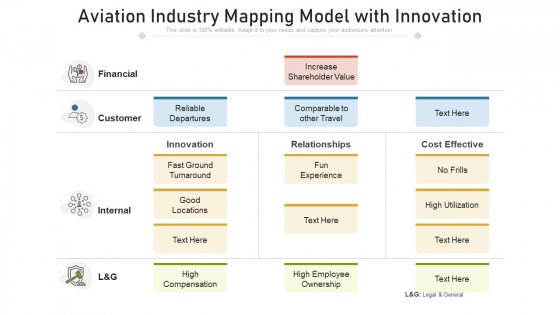 Aviation Industry Mapping Model With Innovation Ppt PowerPoint Presentation File Brochure PDF