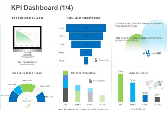 B2B Lead Generation KPI Dashboard Actual Sample PDF