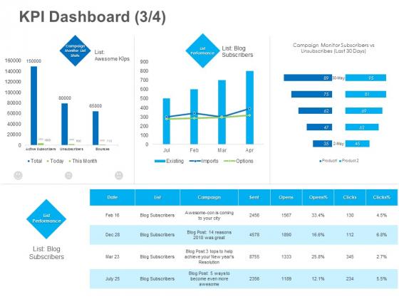 B2B Lead Generation KPI Dashboard Campaign Ideas PDF