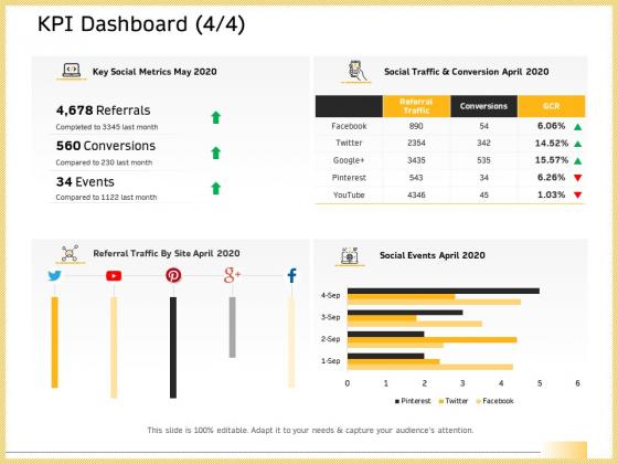 B2B Marketing KPI Dashboard Social Events Ppt Ideas Structure PDF