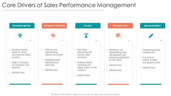 B2B Sales Procedure Counselling Core Drivers Of Sales Performance Management Infographics PDF