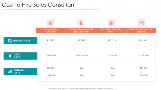 B2B Sales Procedure Counselling Cost To Hire Sales Consultant Guidelines PDF