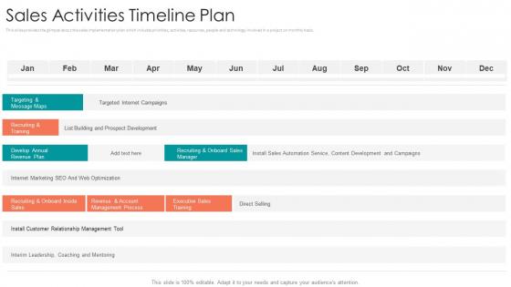 B2B Sales Procedure Counselling Sales Activities Timeline Plan Demonstration PDF
