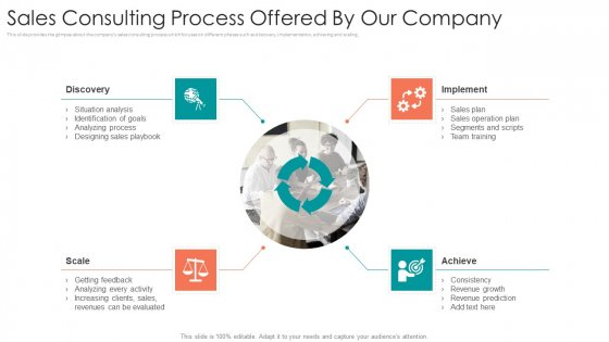 B2B Sales Procedure Counselling Sales Consulting Process Offered By Our Company Themes PDF