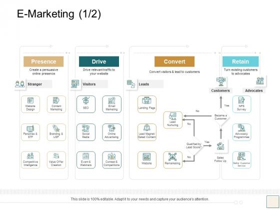 B2B Trade Management E Marketing Presence Ppt Infographics Graphic Images PDF