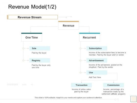 B2B Trade Management Revenue Model Revenue Stream Ppt Ideas Files PDF
