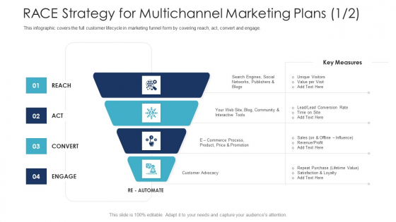 B2C Marketing Initiatives Strategies For Business RACE Strategy For Multichannel Marketing Plans Profit Themes PDF